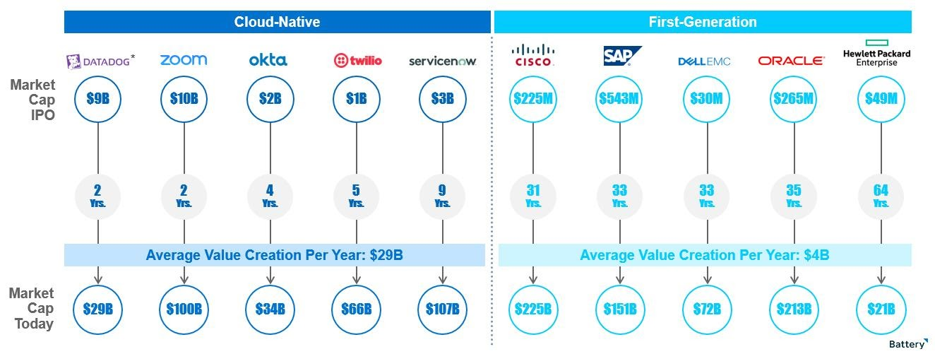 Graphic showing market cap at IPO and market cap today of various companies.